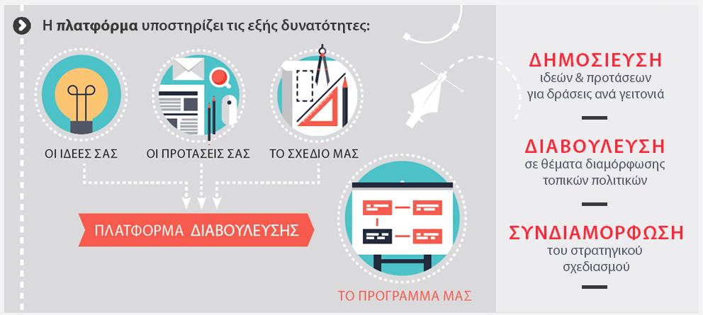 Crowdpolicy-Deliberation-diavouleysi-dimos-moschatou-tavrou