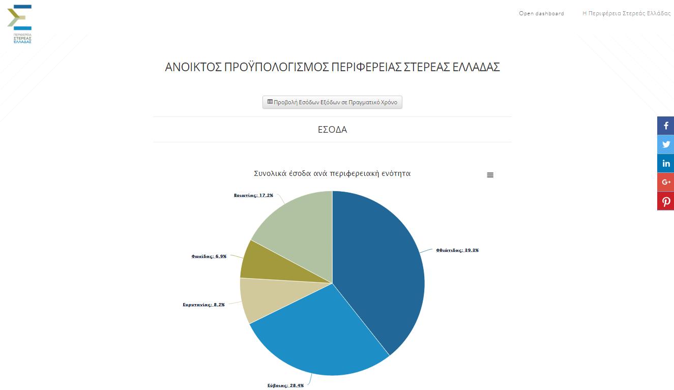 Crowdpolicy-Perifereia-Stereas-Elladas-OpenBudget