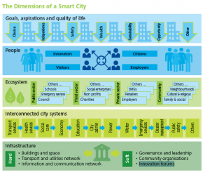 Dimensions of a SmartCity